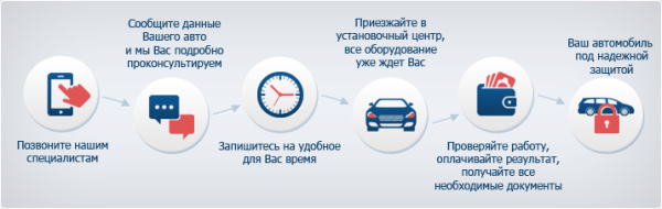 сколько стоит поставить сигнализацию на автомобиль в омске